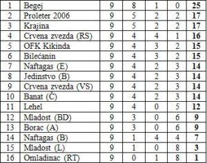 podrucna-liga-tabela