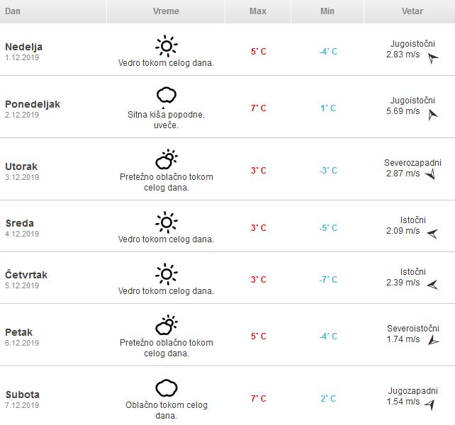 Screenshot2019 11 30 Vremenska Prognoza Zrenjanin